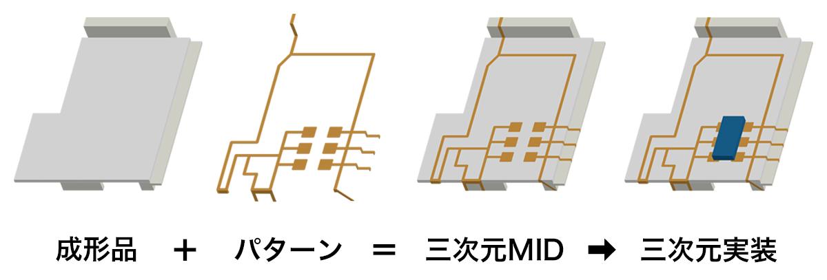 三次元MIDから三次元実装までの「ターンキーソリューション」を提供