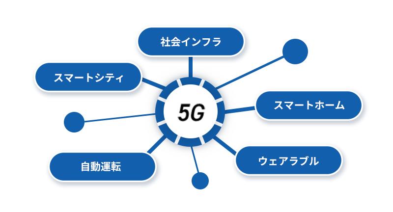 様々な場面で活用される5G(第5世代移動通信システム)
