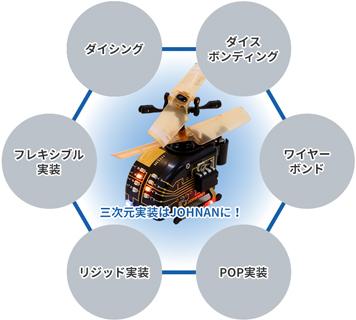 プリント(二次元)基板実装の技術・ノウハウ