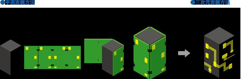 平面基板実装品と三次元実装品の構成図