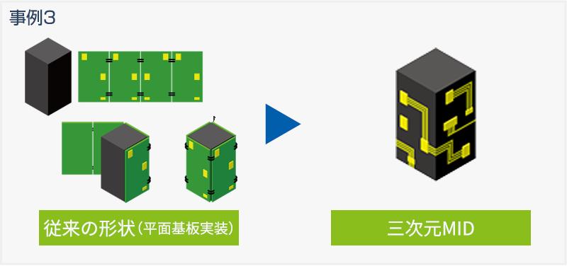 平面基板実装と三次元MIDの比較