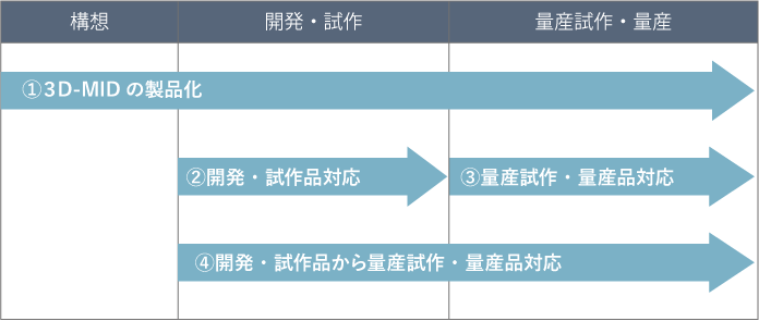 3D-MIDプラットフォームの構築 サービス図