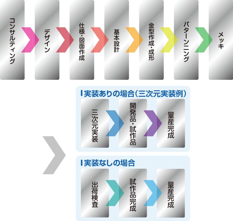 三次元MID 対応プロセス