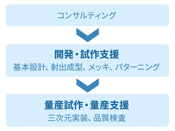 三次元MIDサービスは、開発から量産まで一貫でお任せください
