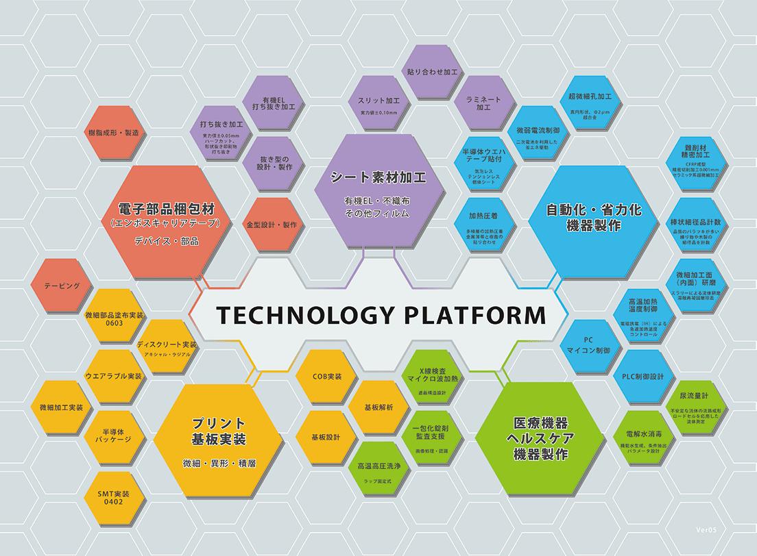 JOHNANテクノロジープラットフォーム