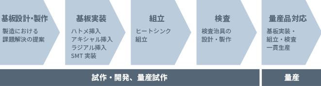 機器の基板製作・基板実装・組立・治具製作を提供(試作〜量産)