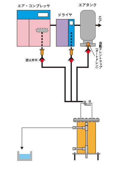 設置における配管例