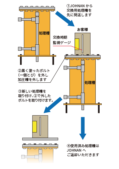 処理槽の交換方法