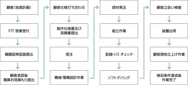 対応プロセス図