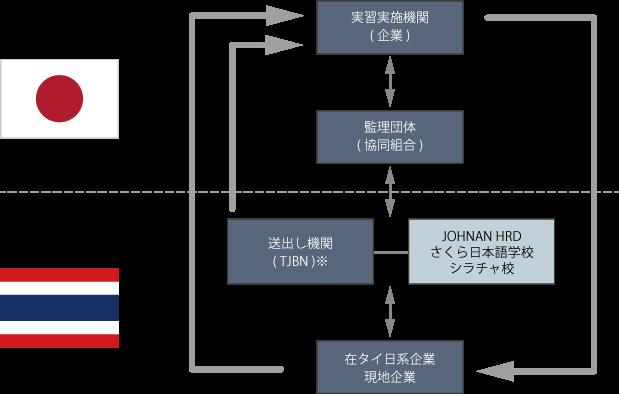 日本国内・タイ 事業の全体像