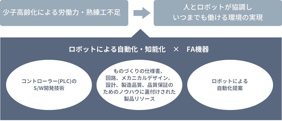 省人化、技術継承へのソリューション提案