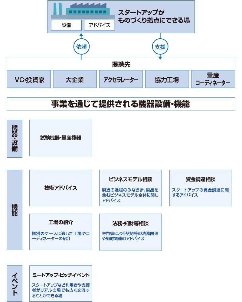 スタートアップファクトリー構築事業 支援内容