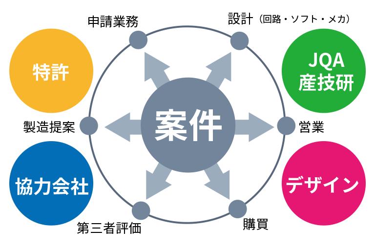 多様な業界分野に対応する「技術力・知見・ネットワーク」