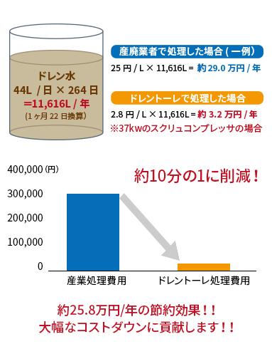 ドレン水の産業廃棄物処理費用を大幅削減