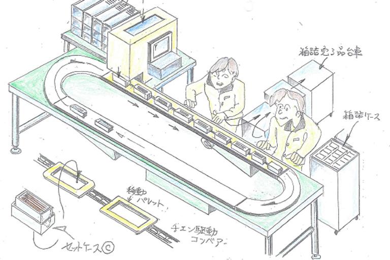 製造現場の全体像から装置を考えます。