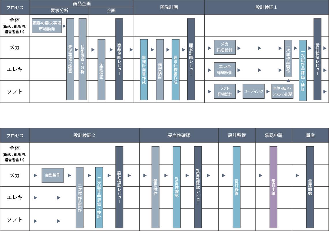 医療・ヘルスケア機器 ODM/OEMの開発プロセス図