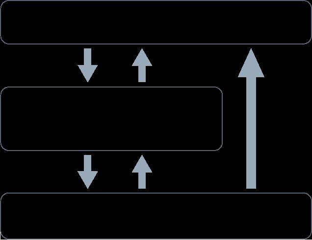 医療機器対応のプロセス