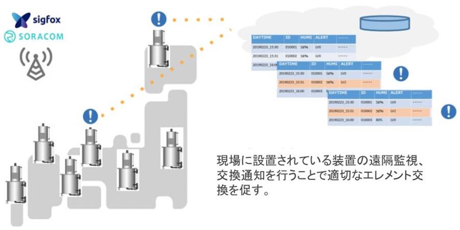 現場に設置されている装置の遠隔監視、交換通知を行うことで適切なエレメント交換を促す