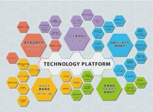 JOHNANグループ テクノロジープラットフォーム