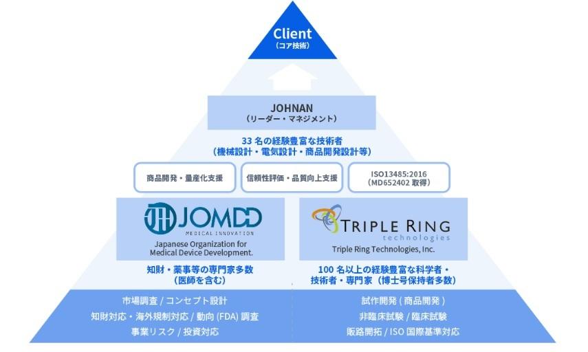 JOHNANの医療機器の事業化パッケージ支援